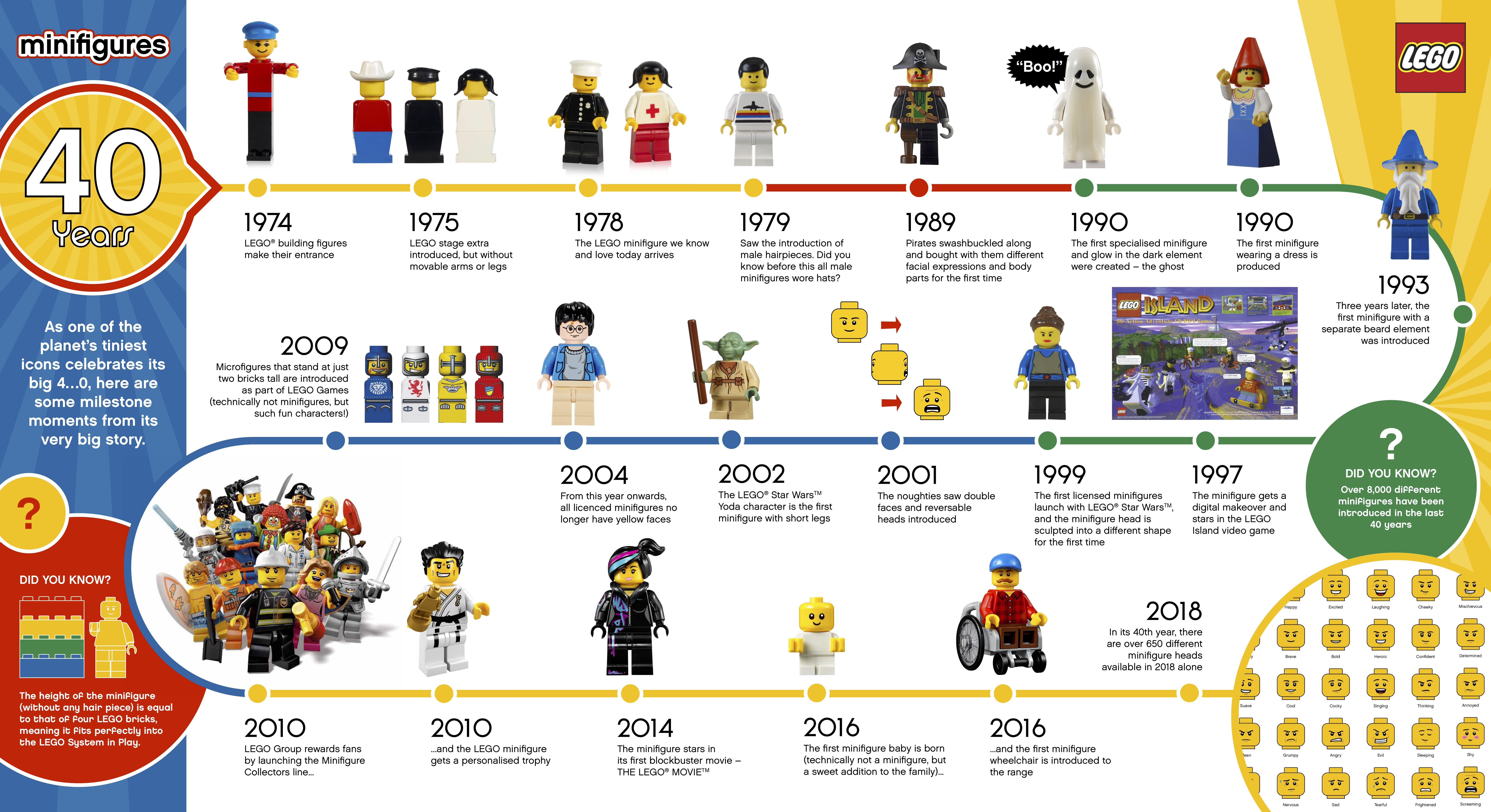 LEGOminifigure40_infographic